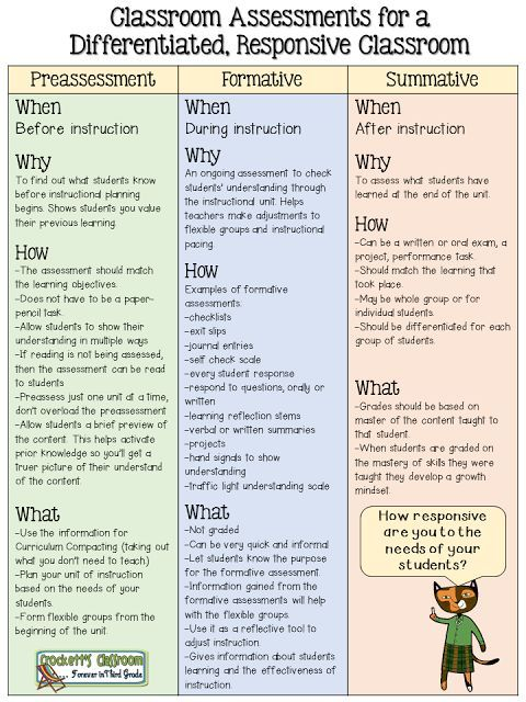 Classroom Assessments For A Differentiated Responsive Classroom