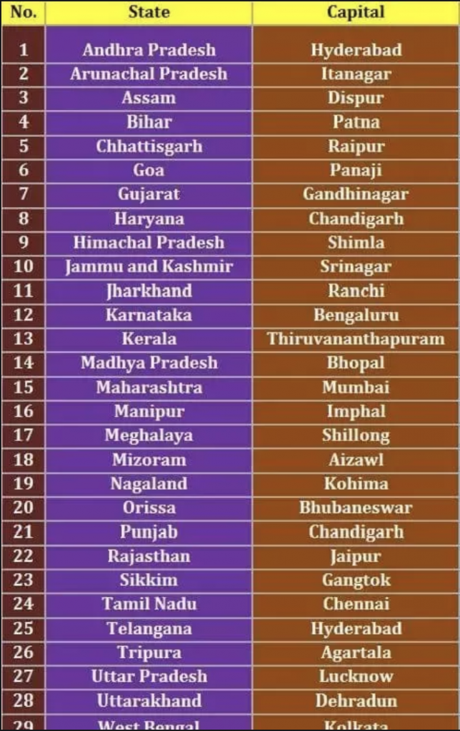 29 States Of India And Their Language And Their Capital States Of India States And Capitals India Map