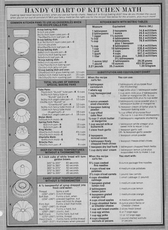 Cheat Sheet For Kitchen Math
