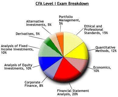 The Professional Scope of CFA level I