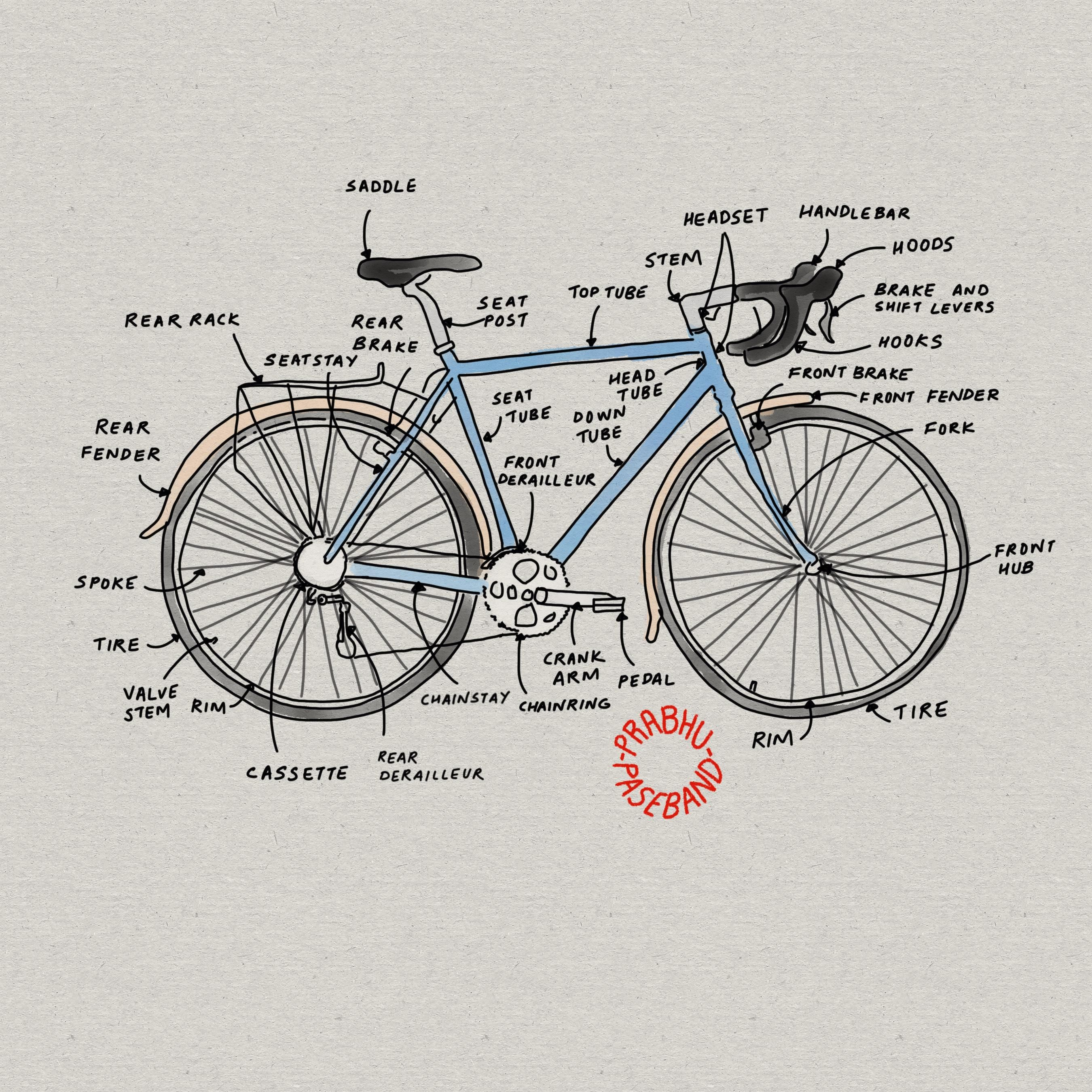 Just Sharing Anatomy Of Mountain Bike Parts U0026 Components Manual Guide