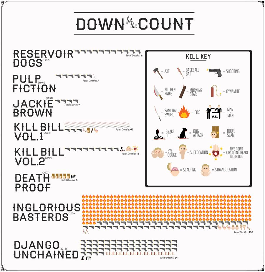See Every Quentin Tarantino Movie Death In One Handy Infographic