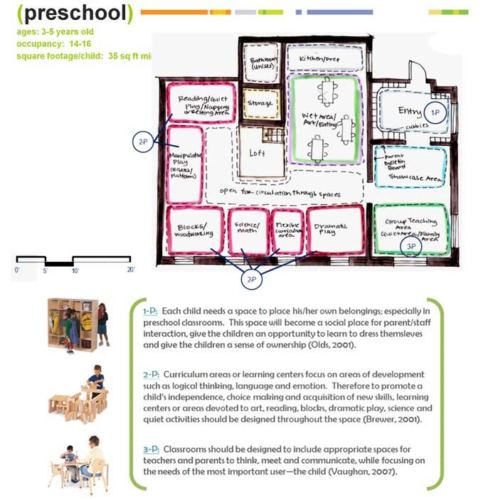 Classroom Design To Promote Literacy ~ The building blocks of designing early childhood