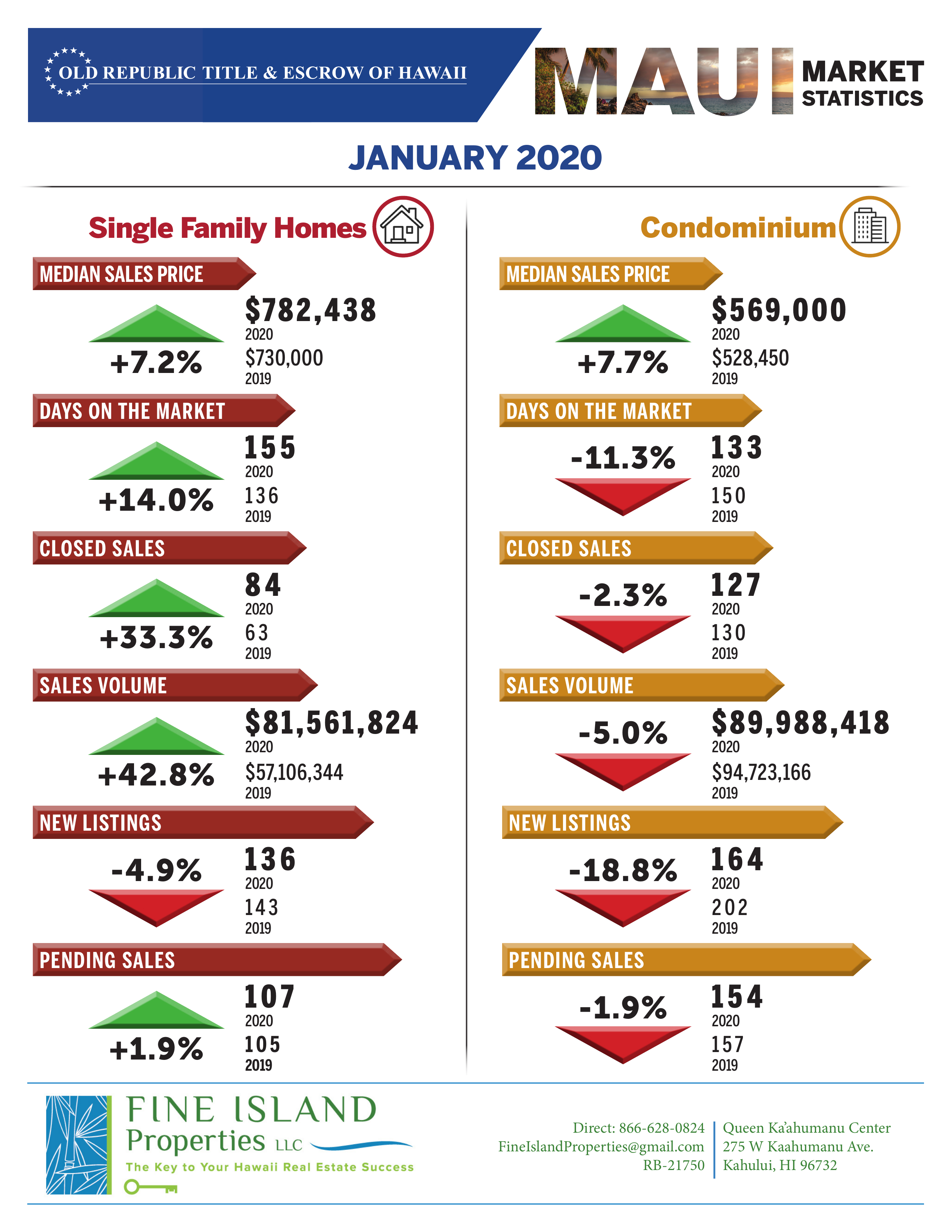 Maui Real Estate Statistical Reports In 2020 Maui Real Estate