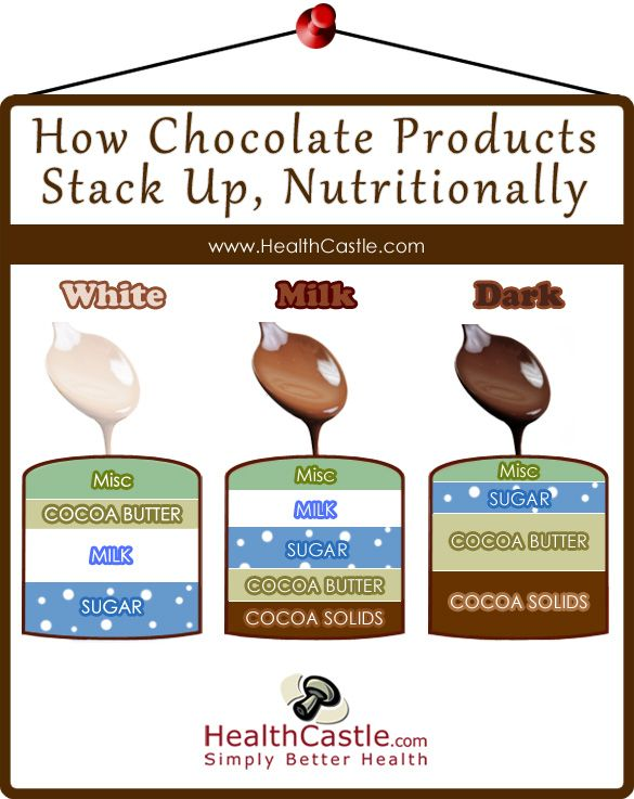 What is chocolate made out of?