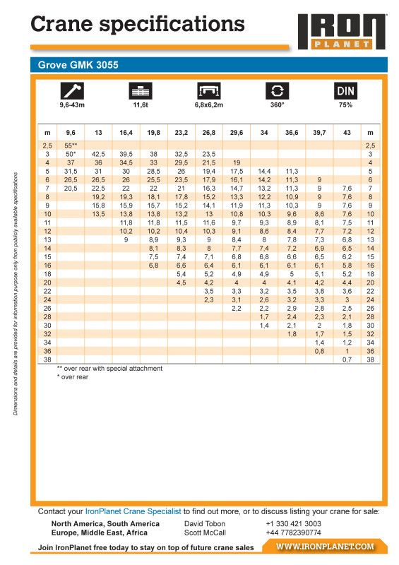 Customized mobile crane load charts for IronPlanet | Crane Safety