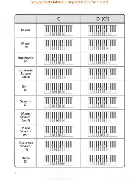 R&B Chord Chart - Google Search | Music | Pinterest | Pianos