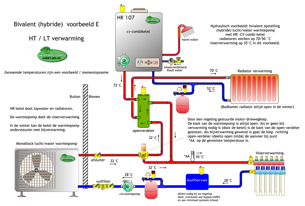 Hybride warmtepomp Ketel, Water, Vloerverwarming