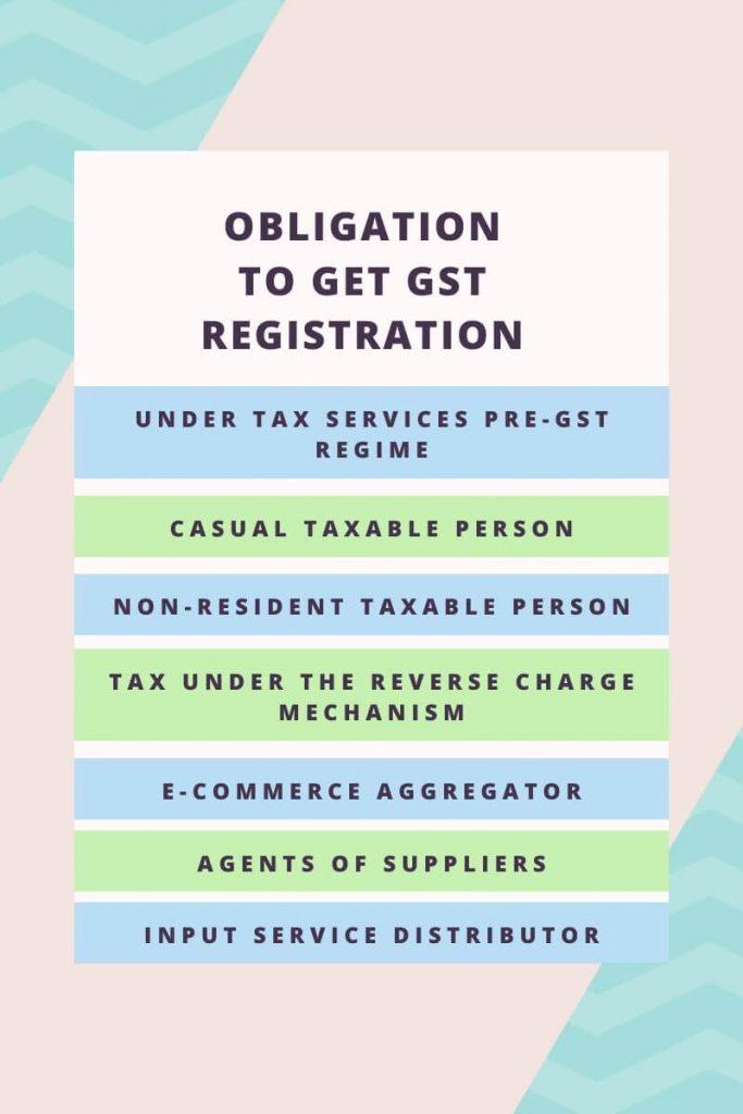 Gst Registration Online To Obtain A Gst Number In 2020 Advisor
