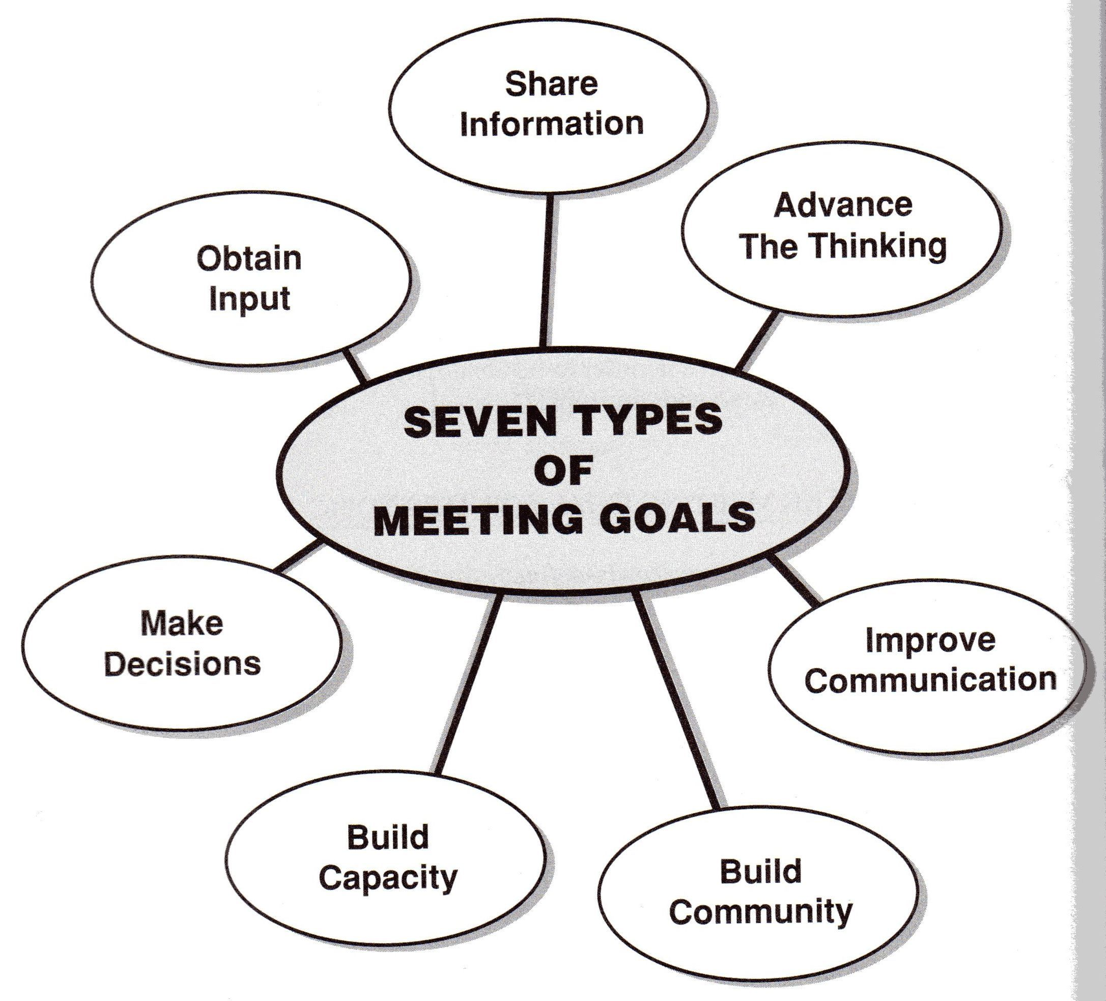 7 types of meetings. Making the no-meeting organisation