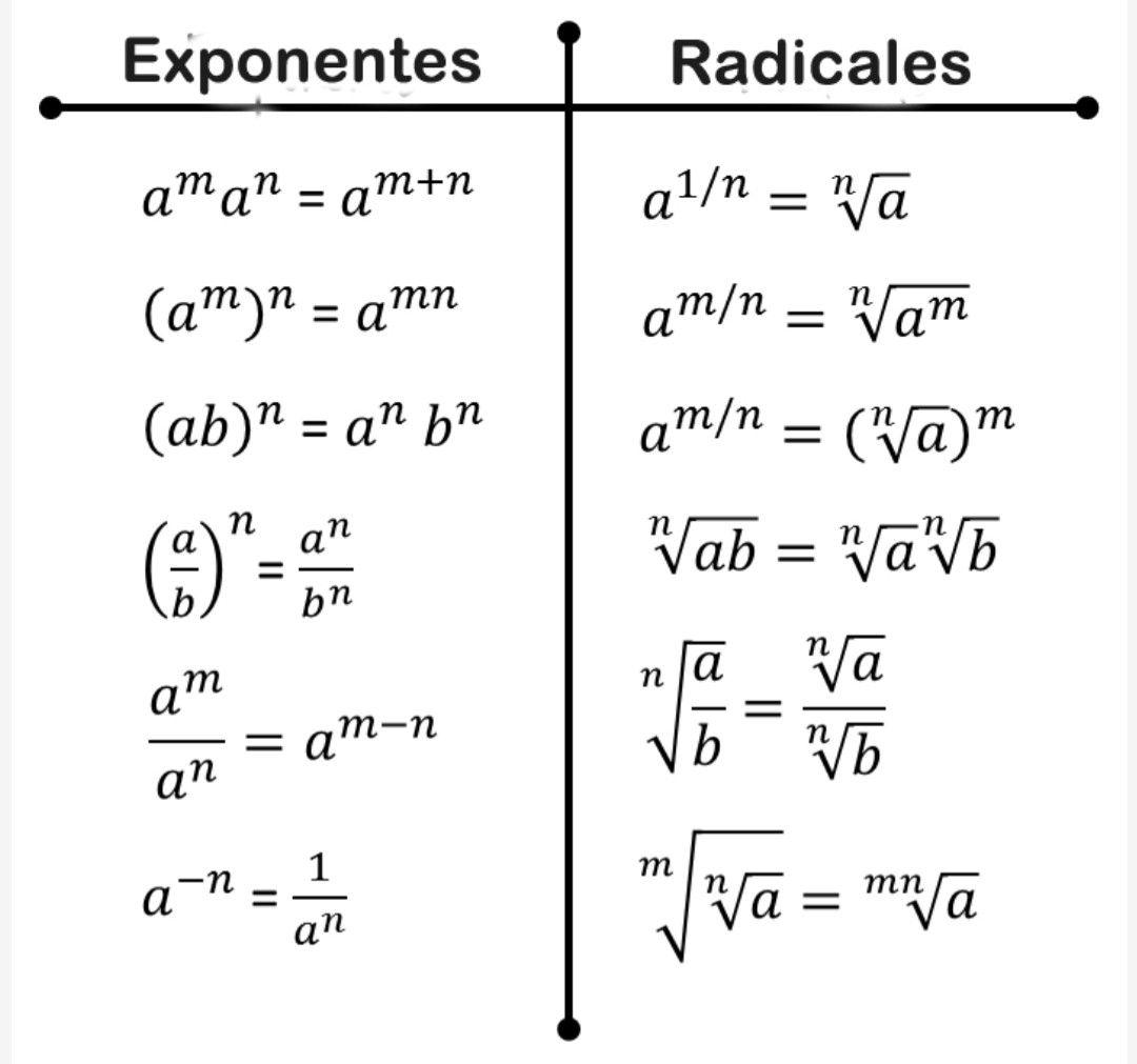 Exponentes Y Radicales Math Exponents Mathematics