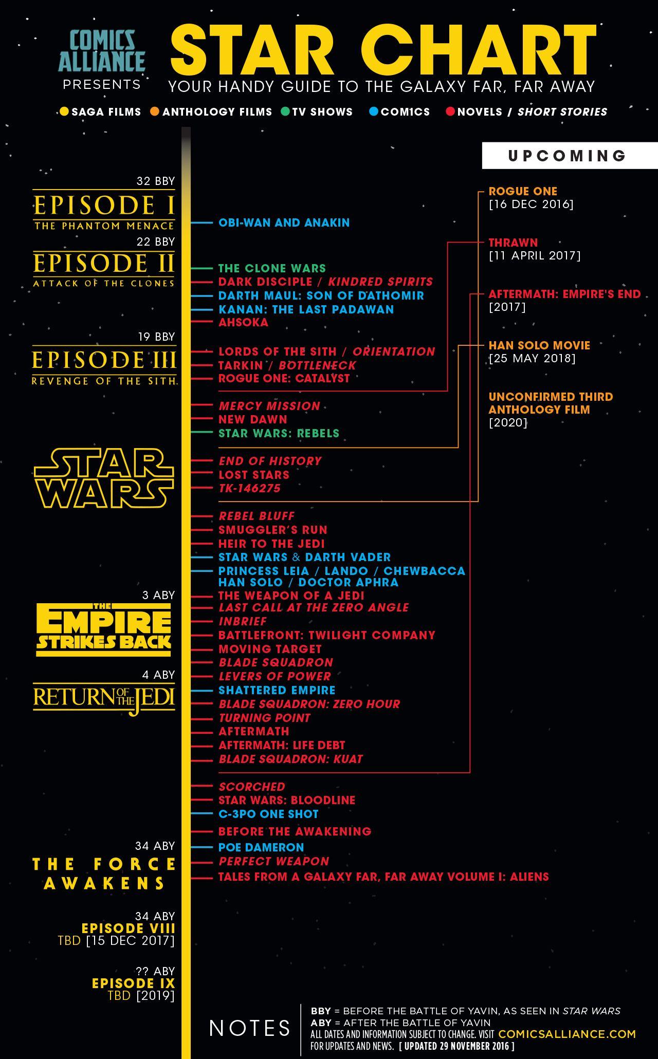 Star Wars Canon Timeline : canon, timeline, Timeline, Films,, Books, Comics,, Where, Official, Ne…, Timeline,, Canon,, Movies