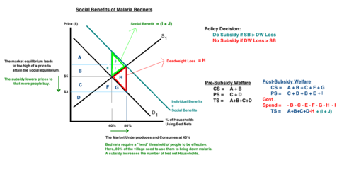 Example Of A Market With Positive Externalities This Graph Directly