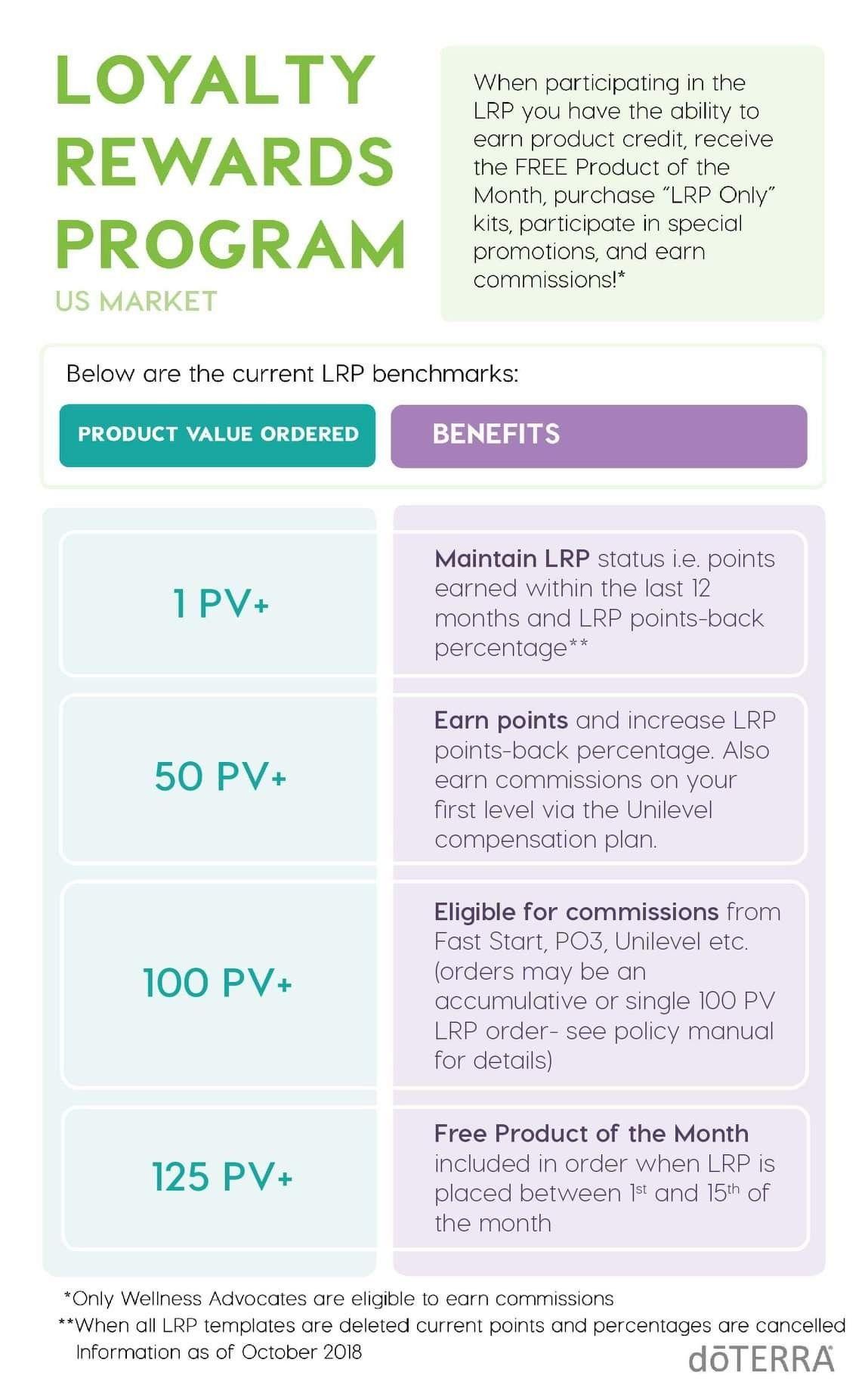 Loyalty Rewards Program Doterra business, Loyalty