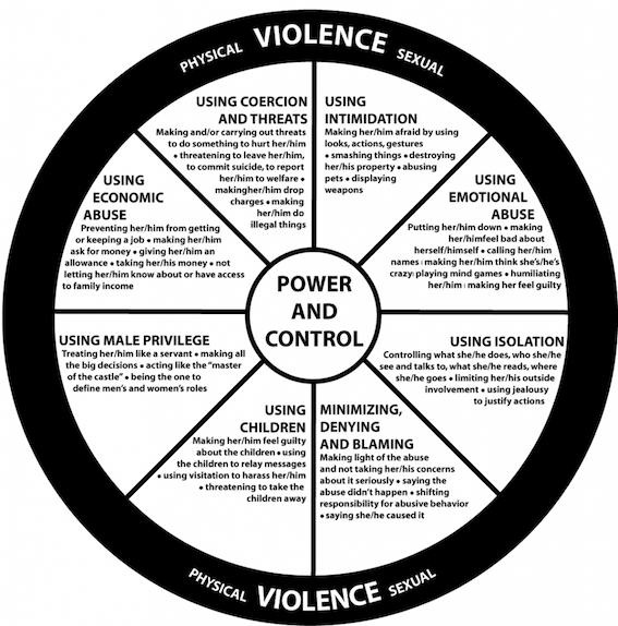 This Domestic Violence Power Control Wheel Worksheet Is A Free