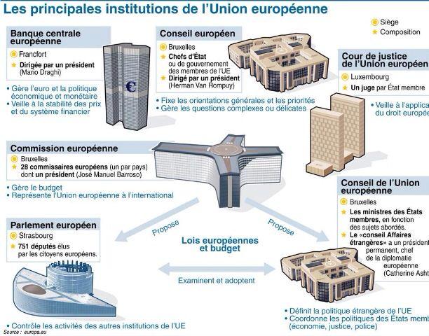 Infographie Les Principales Institutions De L Union Europeenne Afp Teaching French Institution Politics