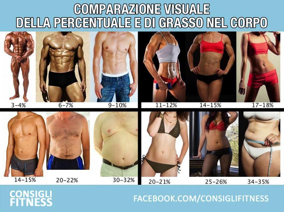 Comparazione visuale la percentuale di grasso nel corpo