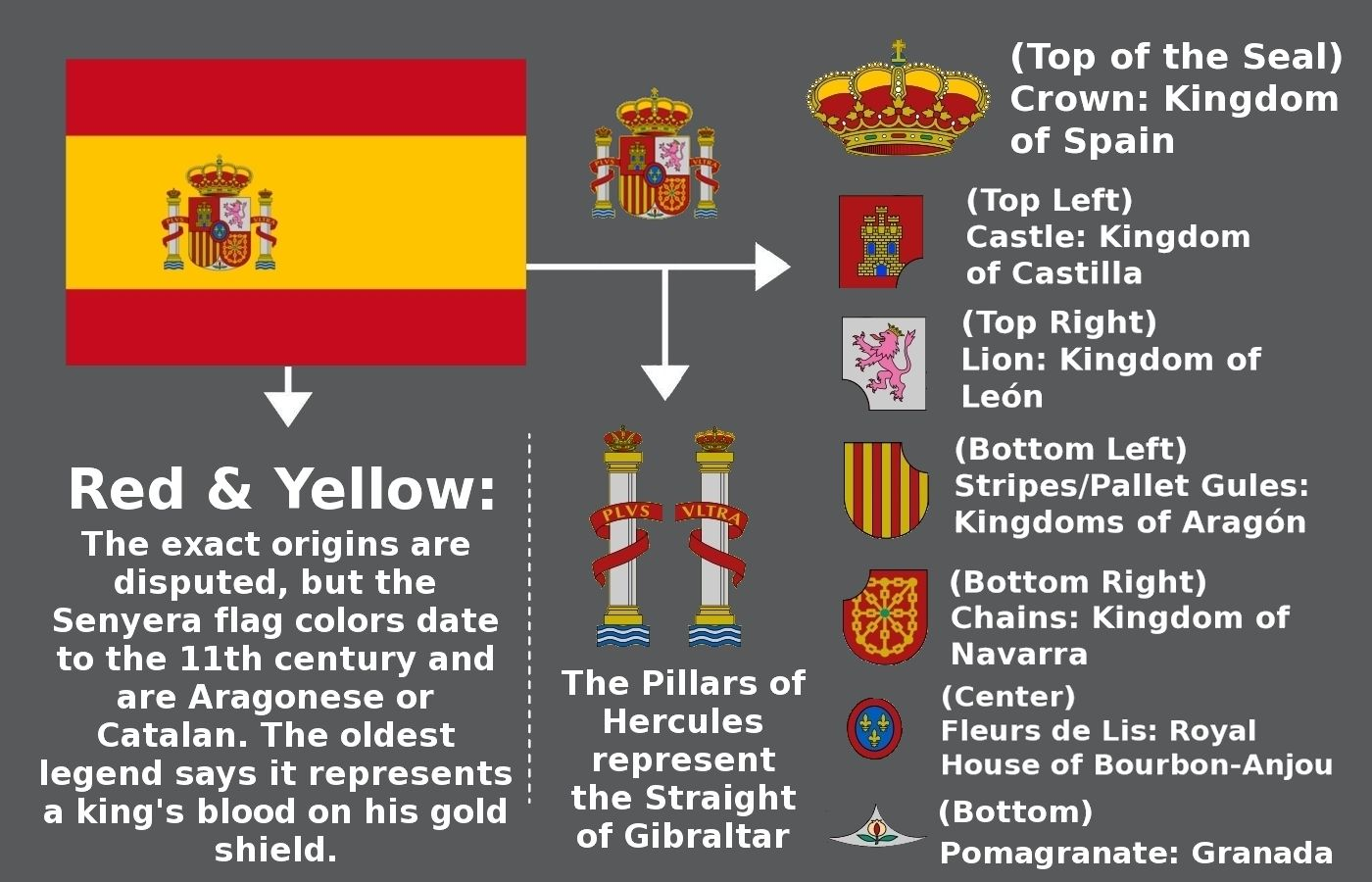 Spanish flag: symbolism and history 37