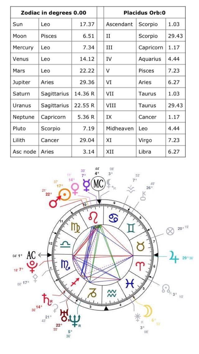 My Chart Th House Leo Sun Mercury Venus And Mars Th House