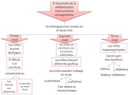 Resultado de imagen para etapas de la escritura segun emilia ferreiro