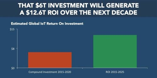 The Internet Of Everything 12 6 Trillion Roi Expected Over