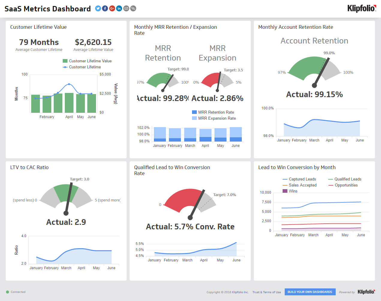 Saas metrics dashboard dashboard example saas pinterest saas metrics dashboard dashboard example financial dashboard dashboard examples supply chain logistics friedricerecipe Gallery