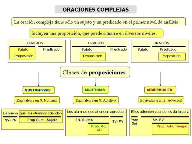 Cuadro Resumen Oraciones Compuestas Oraciones Complejas Reglas Gramaticales Sintaxis
