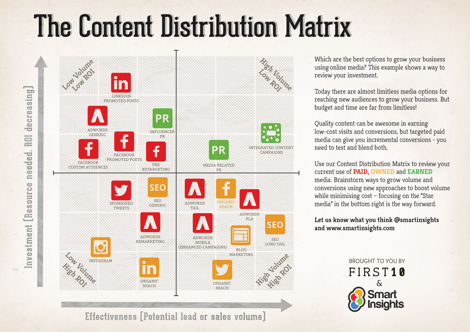 The Content Distribution Matrix -Smart Insights | Redes ...