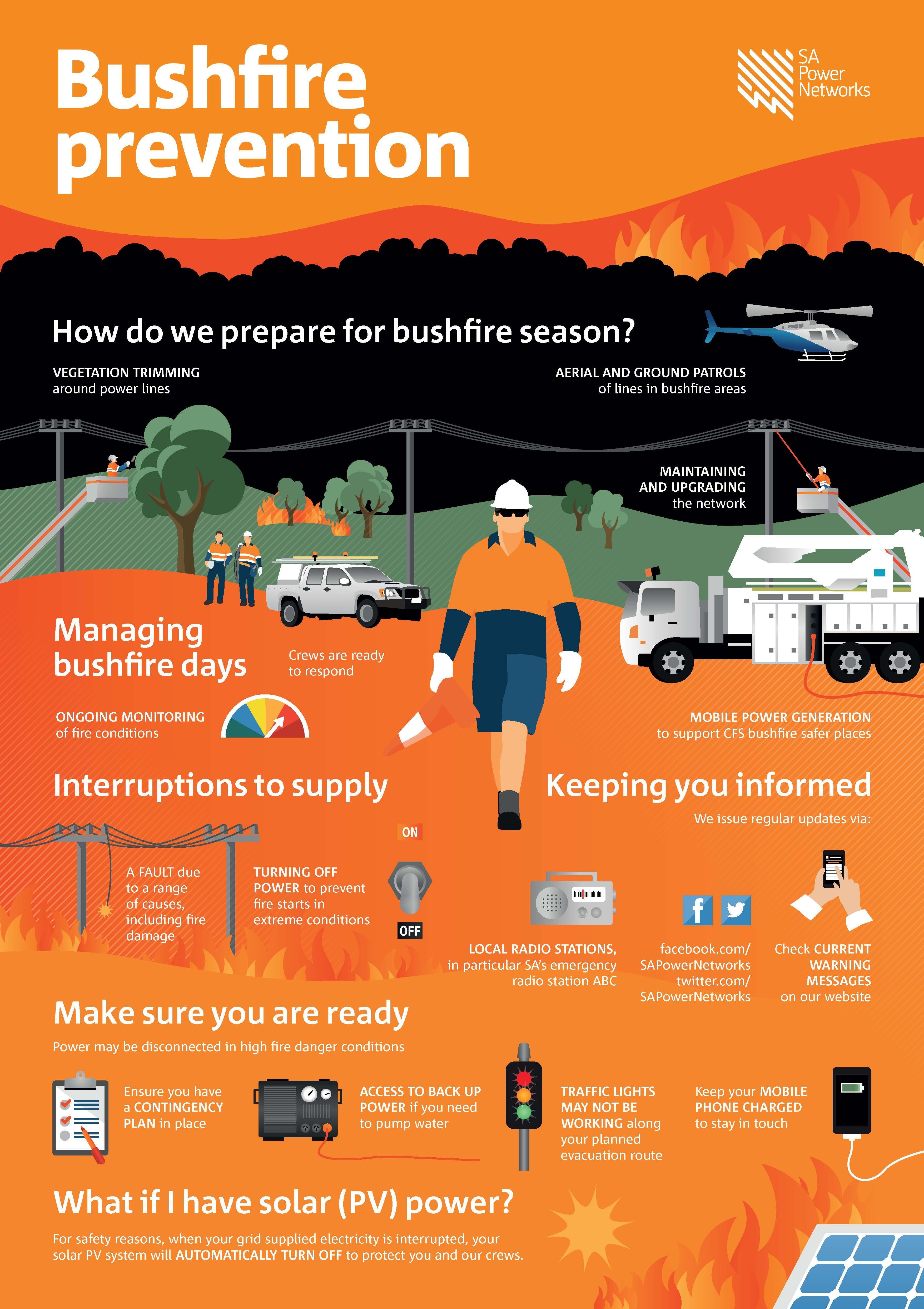 preventing bushfires