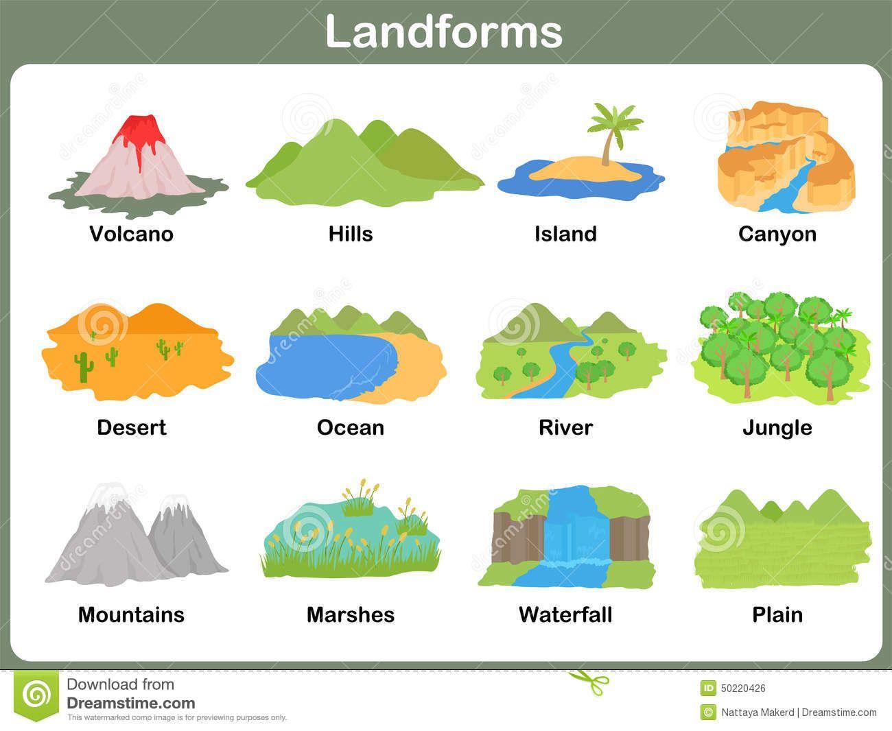 Evolution Of Landforms