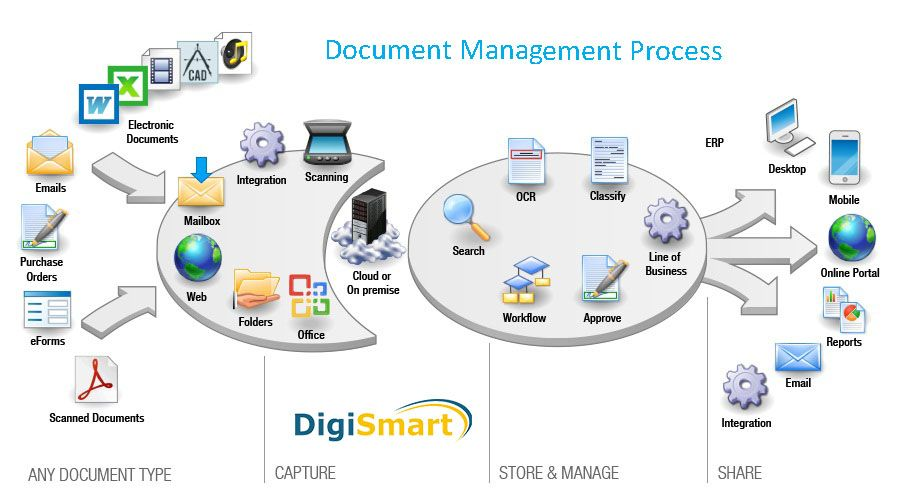 An Electronic Document Management System Is A Software Program That Manages The Creation Document Management System Enterprise Content Management Management