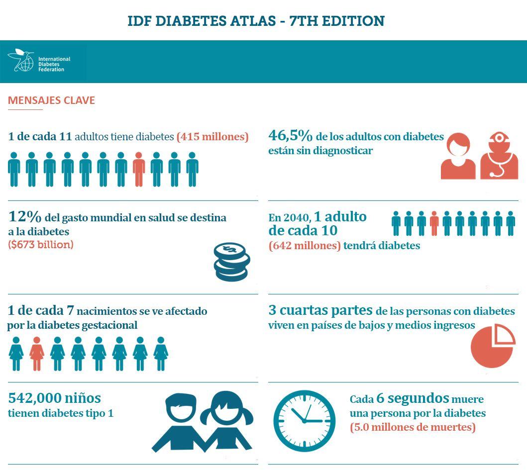 international diabetes federation guidelines pdf
