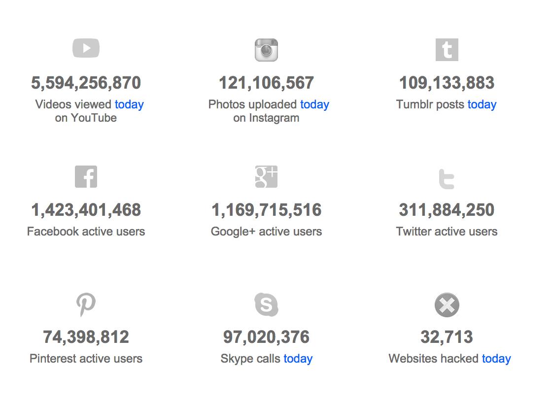Internet Usage Social Media Statistics Social Media Statistics Internet Usage Social Media Usage