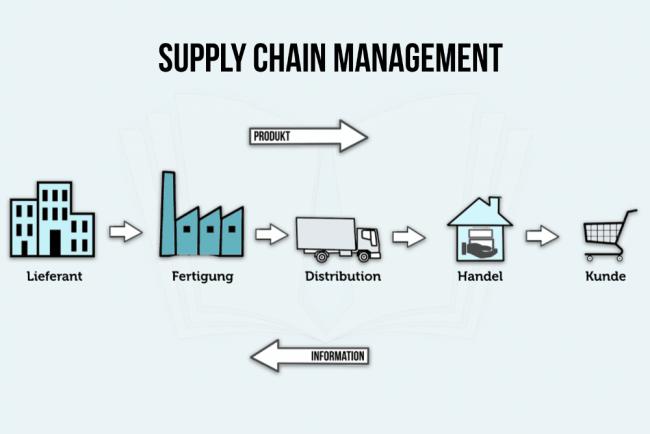Supply Chain Management Definition Ziele Probleme Informatik Studium Fachhochschule Koln Berufsbildung