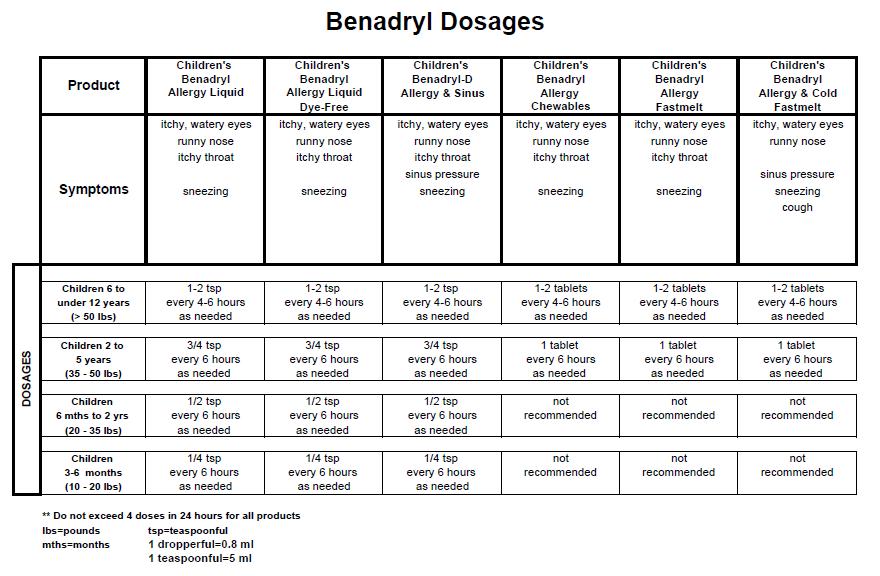 Benadryl dosage chart | For my babies | Pinterest | Babies ...