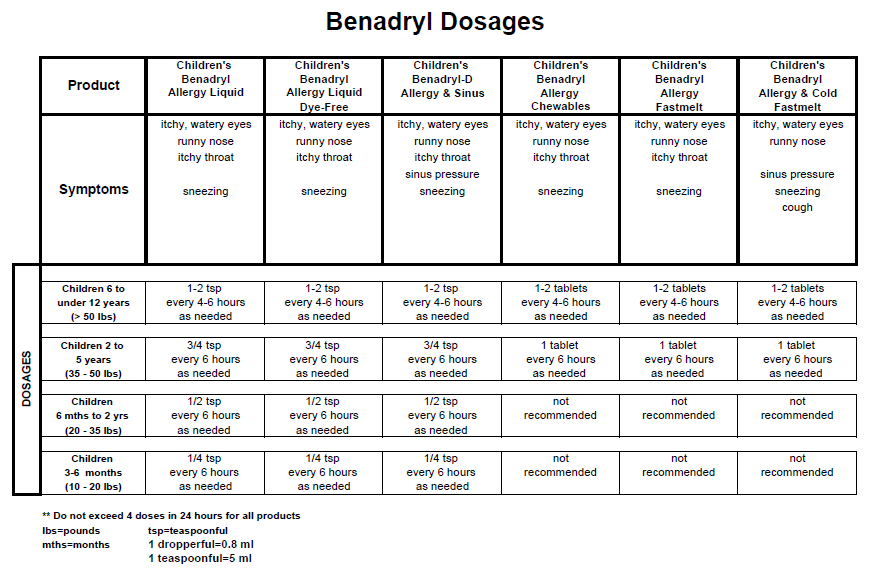Benadryl dosage chart also for my babies pinterest baby rh