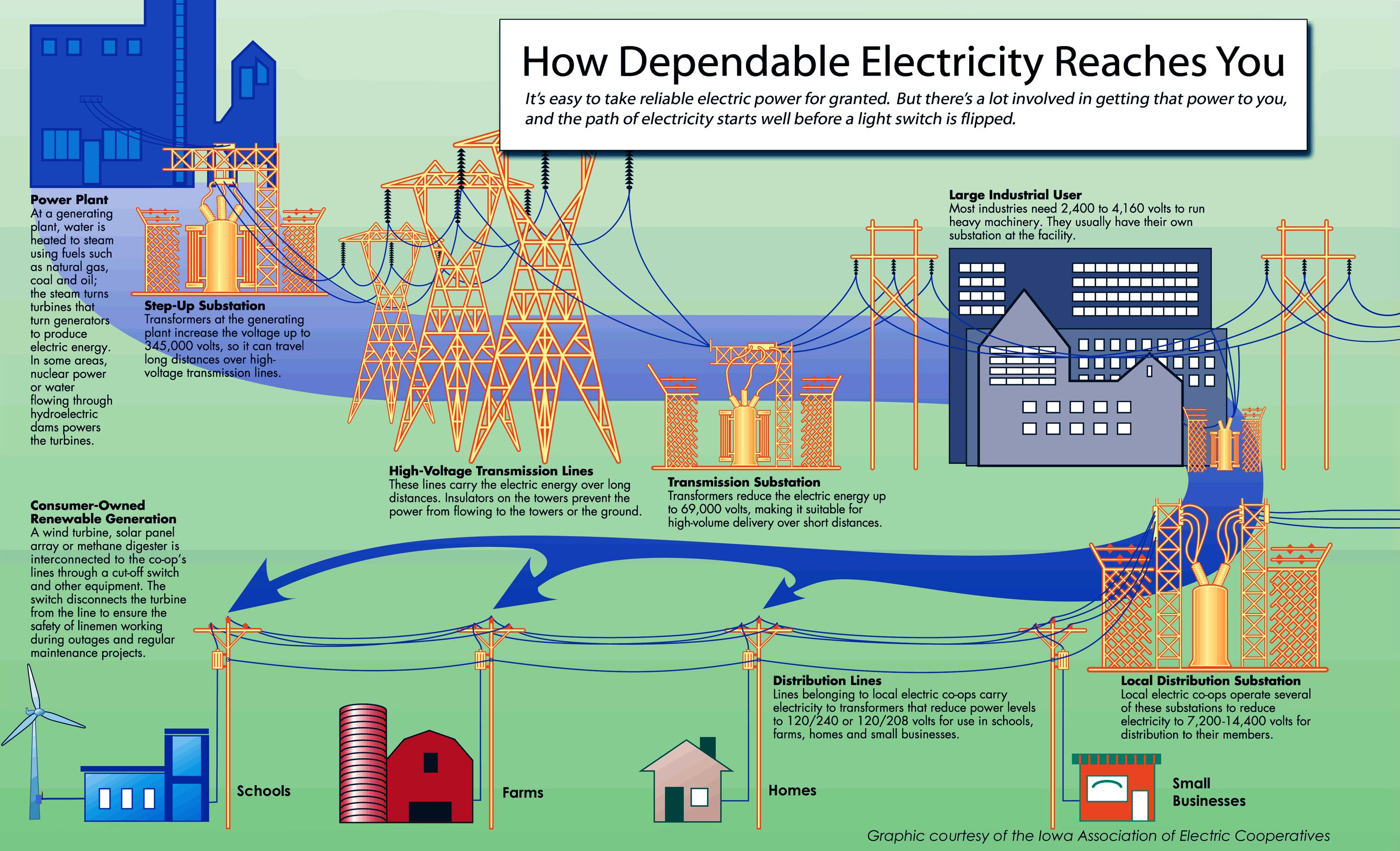 Did You Know Electric Co Ops Own And Maintain 65 000 Miles 6 Of The Nation S Transmission Lines And 2 5 Million Miles 42 O Electricity Power Plant Power