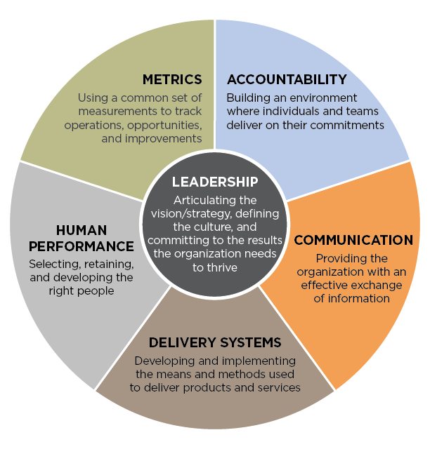 The #leadership Circle: The Six Systems of Organizational