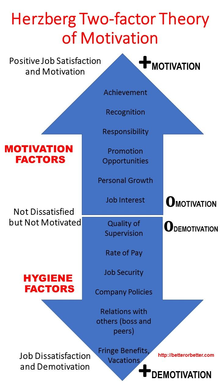 motivation herzberg From a theoretical perspective, herzberg's motivation theory can be perceived as having similarities to maslow's theory of need with the exception that for herzberg's theory, the needs aren't placed in a progressive continuum, rather they are divided into two independent factors.