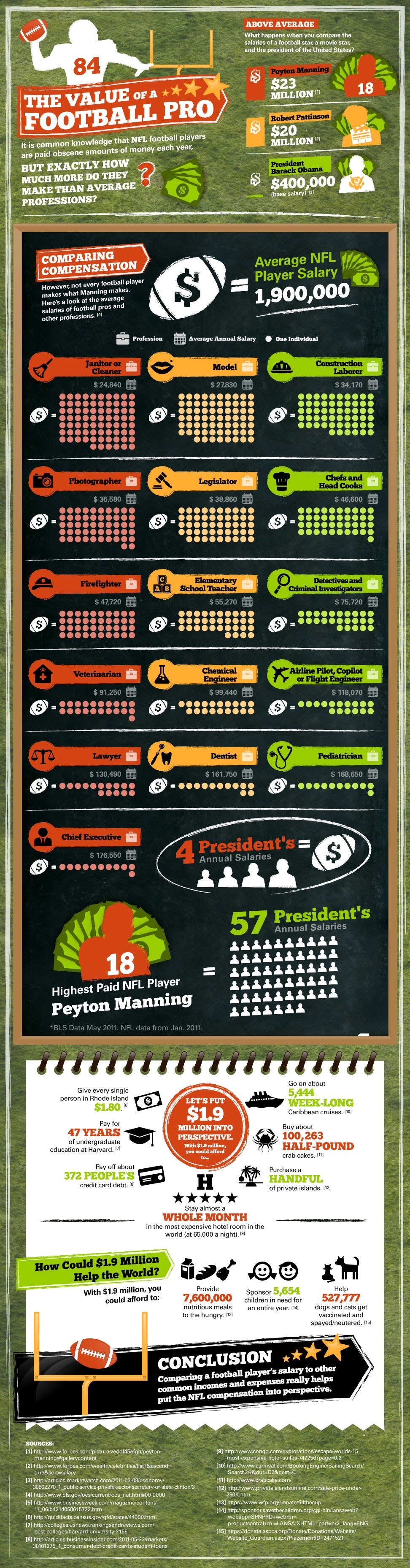 The Value of a Professional Footballer Nfl, Infographic