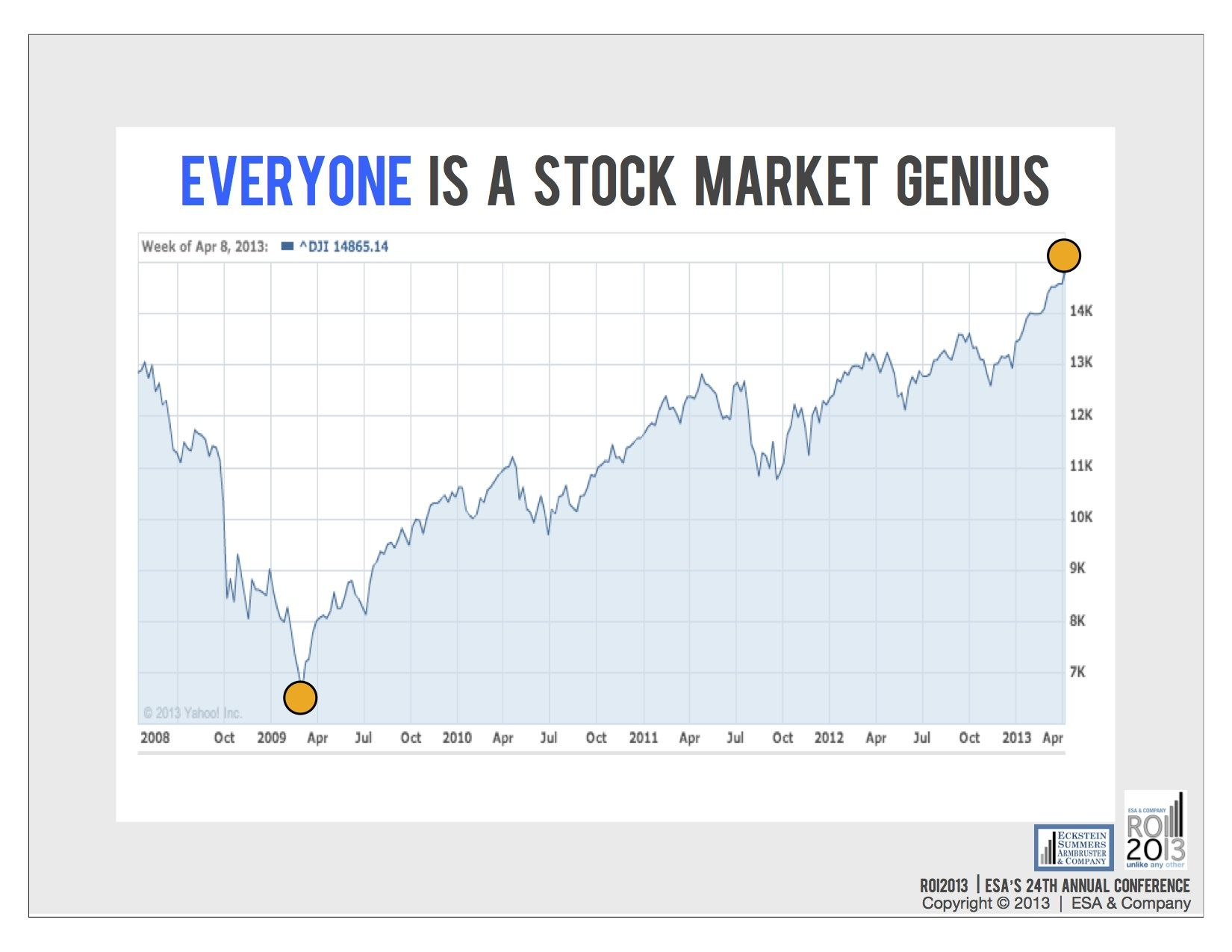 Everyone S A Stock Market Hero When The Market Is Running High Everybody S A Stock Picking Genius So What Happens Next Stock Market Marketing Genius