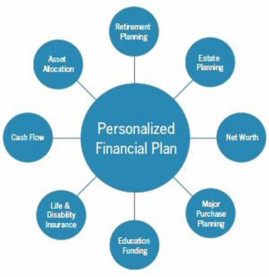 How To Make Your Personal Financial Plan