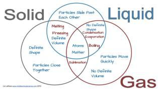 Solid Liquid Gas Triple Venn Diagram Activity Venn Diagram