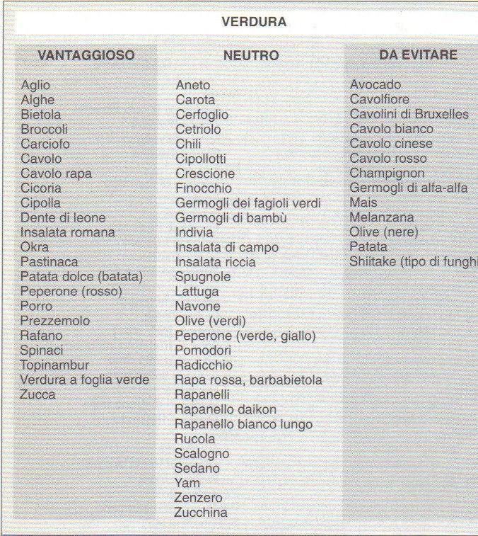 menù dietetico per ipotiroidismo
