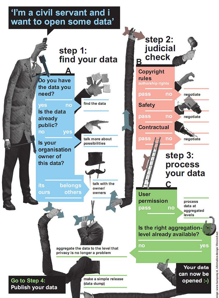 Open Data Poster Open Data Data Science Data Analytics