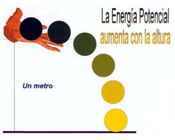 Resultado de imagen para energia potencial | Bloque II | Pinterest ...