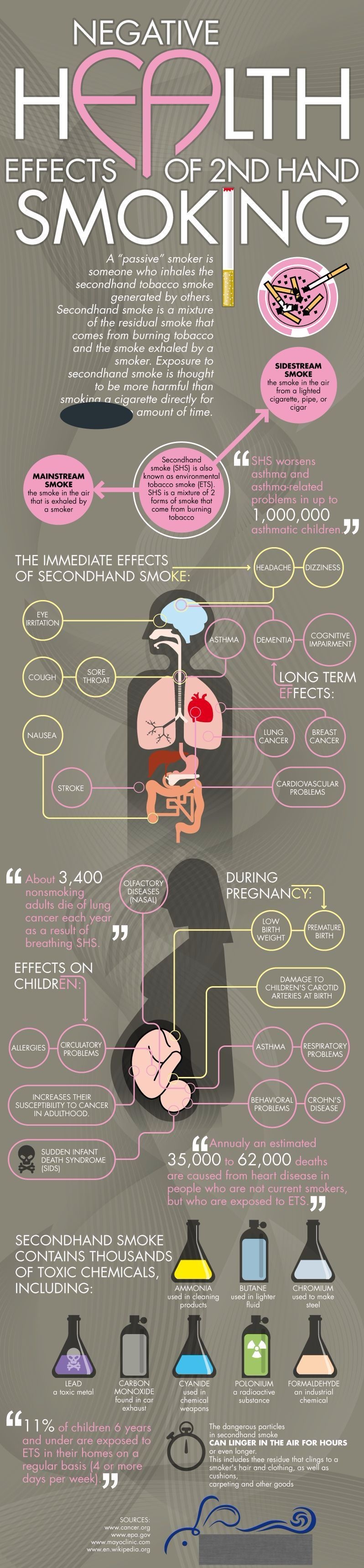 Effects of Secondhand Smoke  WebMD