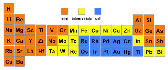Hard Soft Acid Base Periodic Table Google Search School Bio Chm