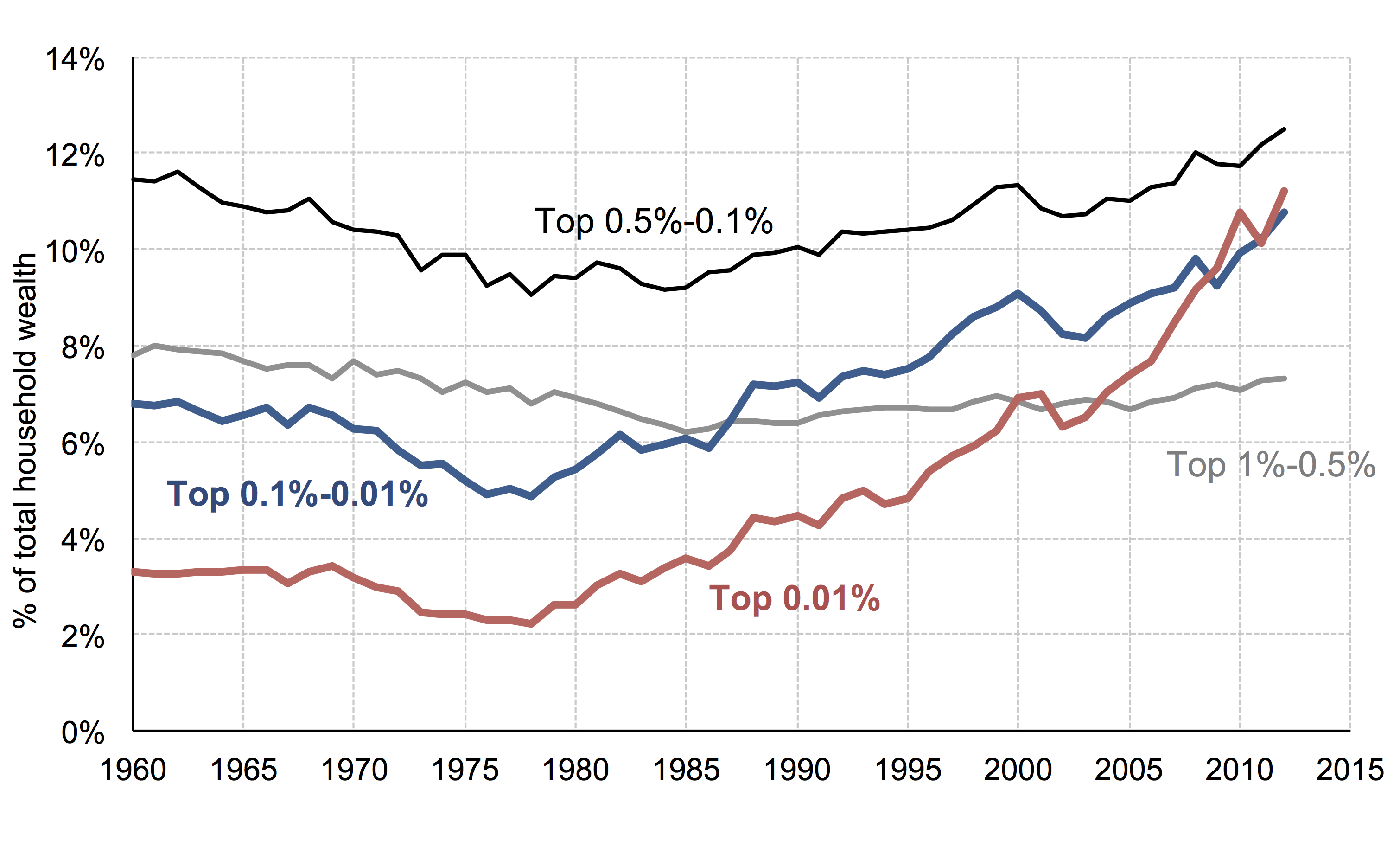 Wealth Inequality In The Us Since 1913 Wealth Data Visualization Inequality
