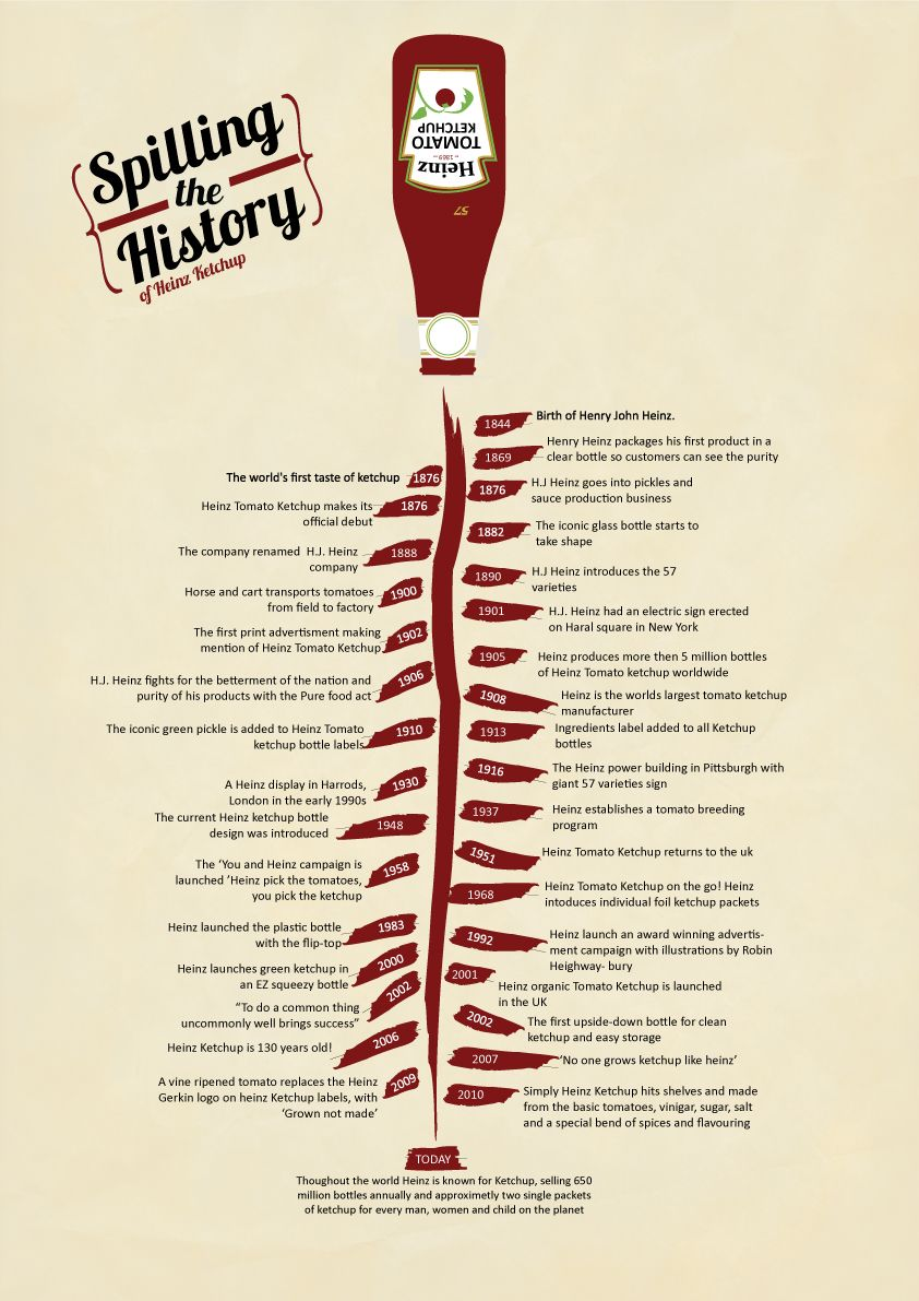 history of heinz ketchup timeline design